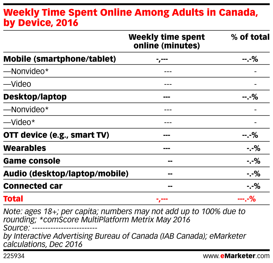 Weekly Time Spent Online Among Adults in Canada, by Device, 2016