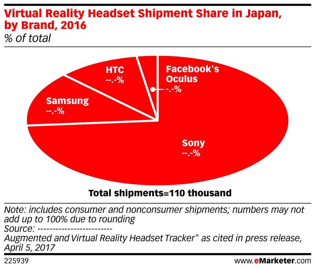 Virtual Reality Headset Shipment Share in Japan, by Brand, 2016 (% of total)