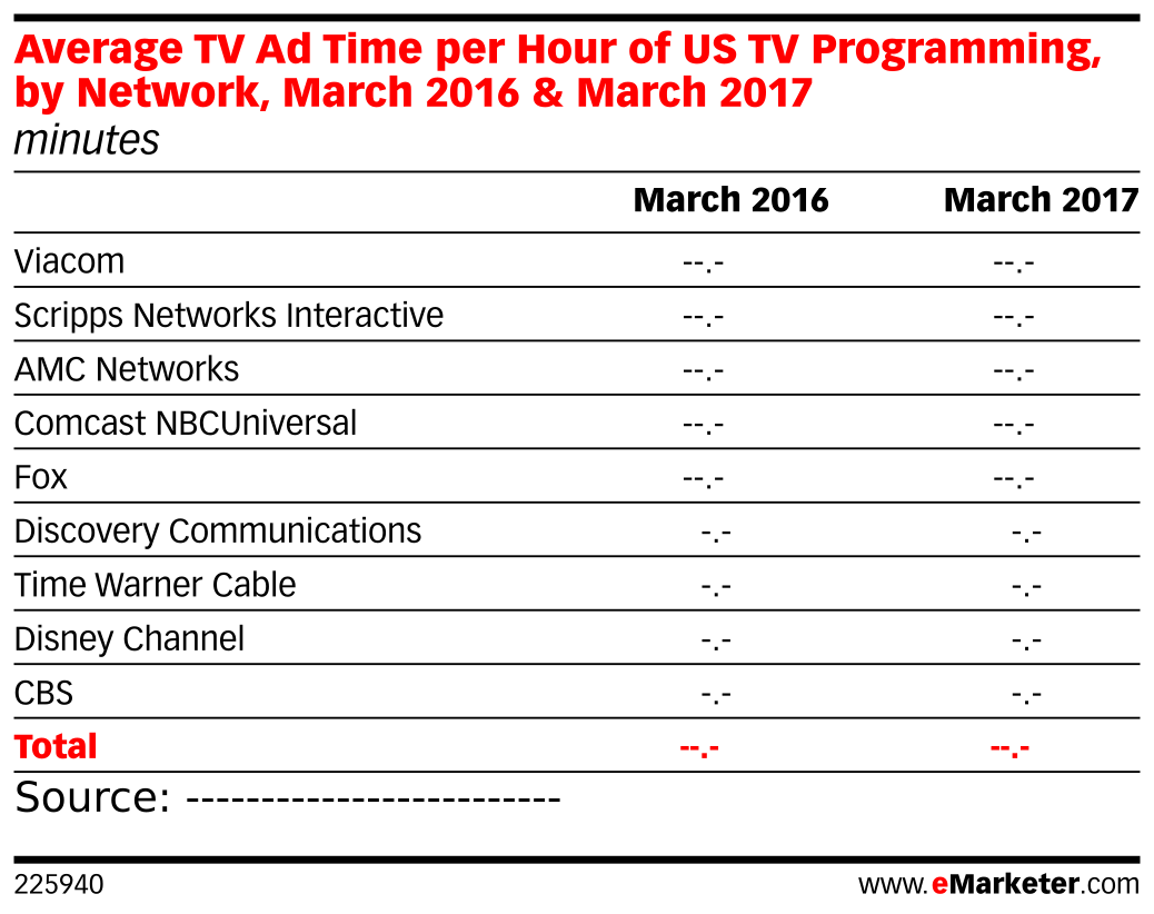 Amc Channel Number Time Warner Cable: Average TV Ad Time per Hour of US TV Programming by Network March rh:emarketer.com,Design