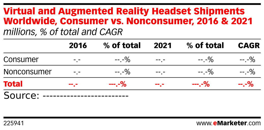 Virtual and Augmented Reality Headset Shipments Worldwide, Consumer vs. Nonconsumer, 2016 & 2021 (millions, % of total and CAGR)