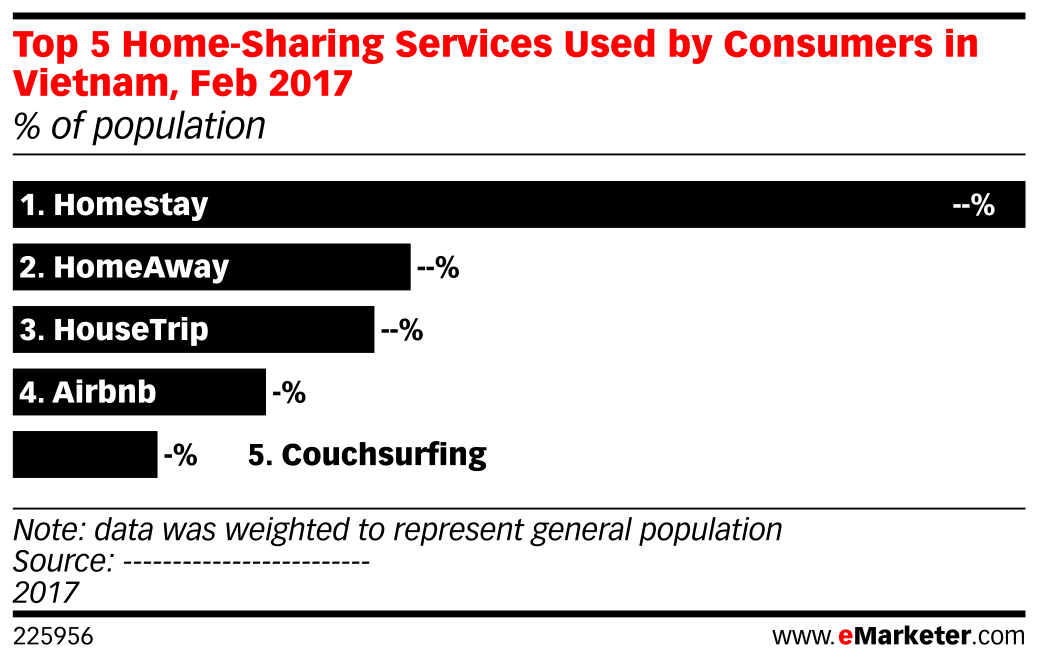 Top 5 Home-Sharing Services Used by Consumers in Vietnam, Feb 2017 (% of population)