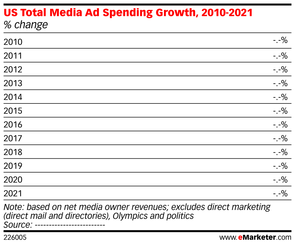 US Total Media Ad Spending Growth, 2010-2021 (% change)