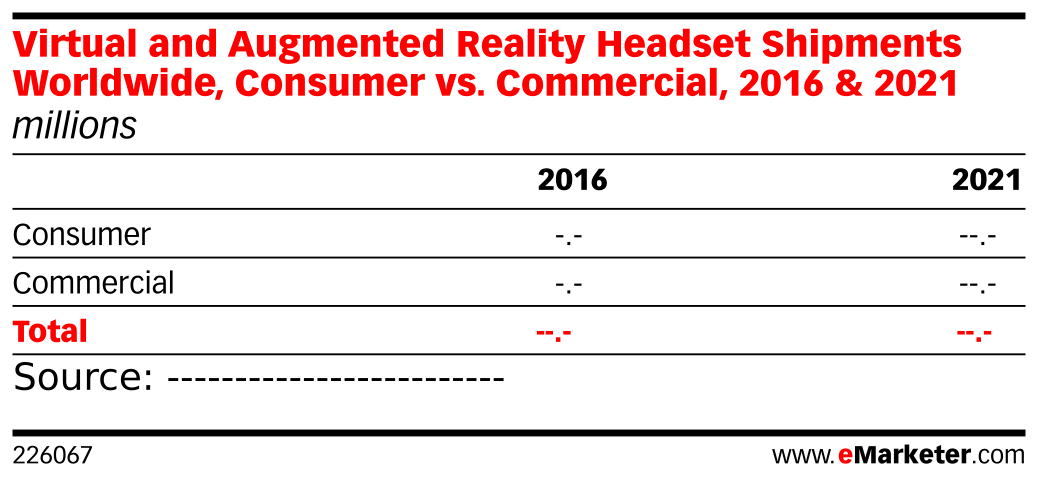 Virtual and Augmented Reality Headset Shipments Worldwide, Consumer vs. Commercial, 2016 & 2021 (millions)
