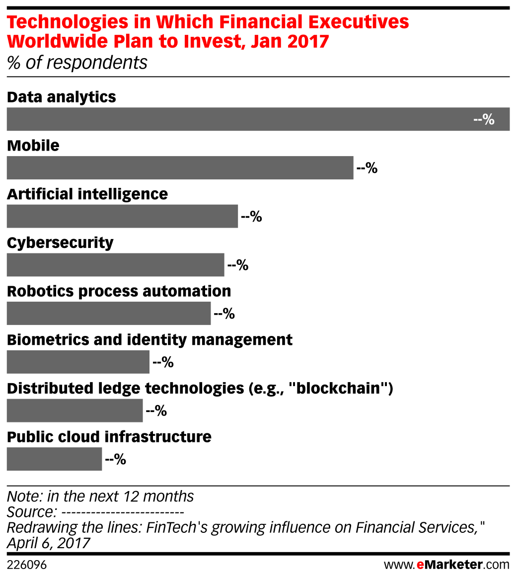 Technologies in Which Financial Executives Worldwide Plan to Invest, Jan 2017 (% of respondents)