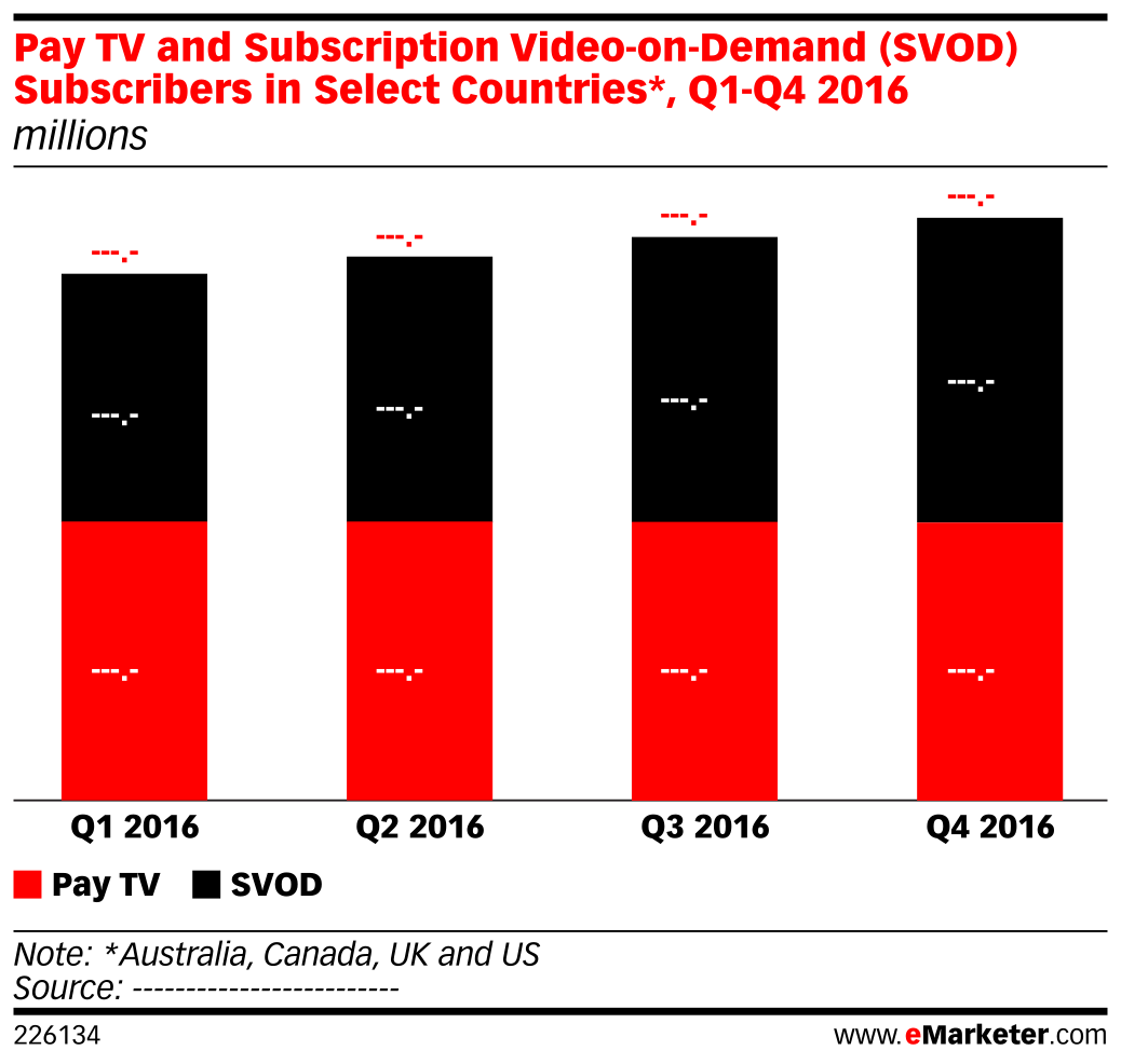 Pay TV and Subscription Video-on-Demand (SVOD) Subscribers in Select Countries*, Q1-Q4 2016 (millions)