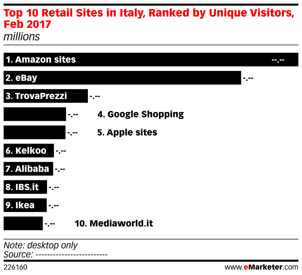 Top 10 Retail Sites in Italy, Ranked by Unique Visitors, Feb 2017 (millions)
