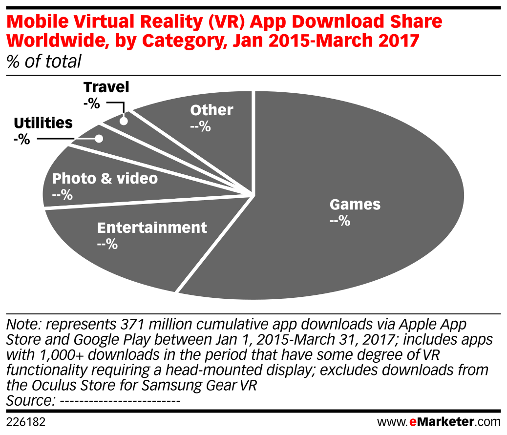 Mobile Virtual Reality (VR) App Download Share Worldwide, by Category, Jan 2015-March 2017 (% of total)
