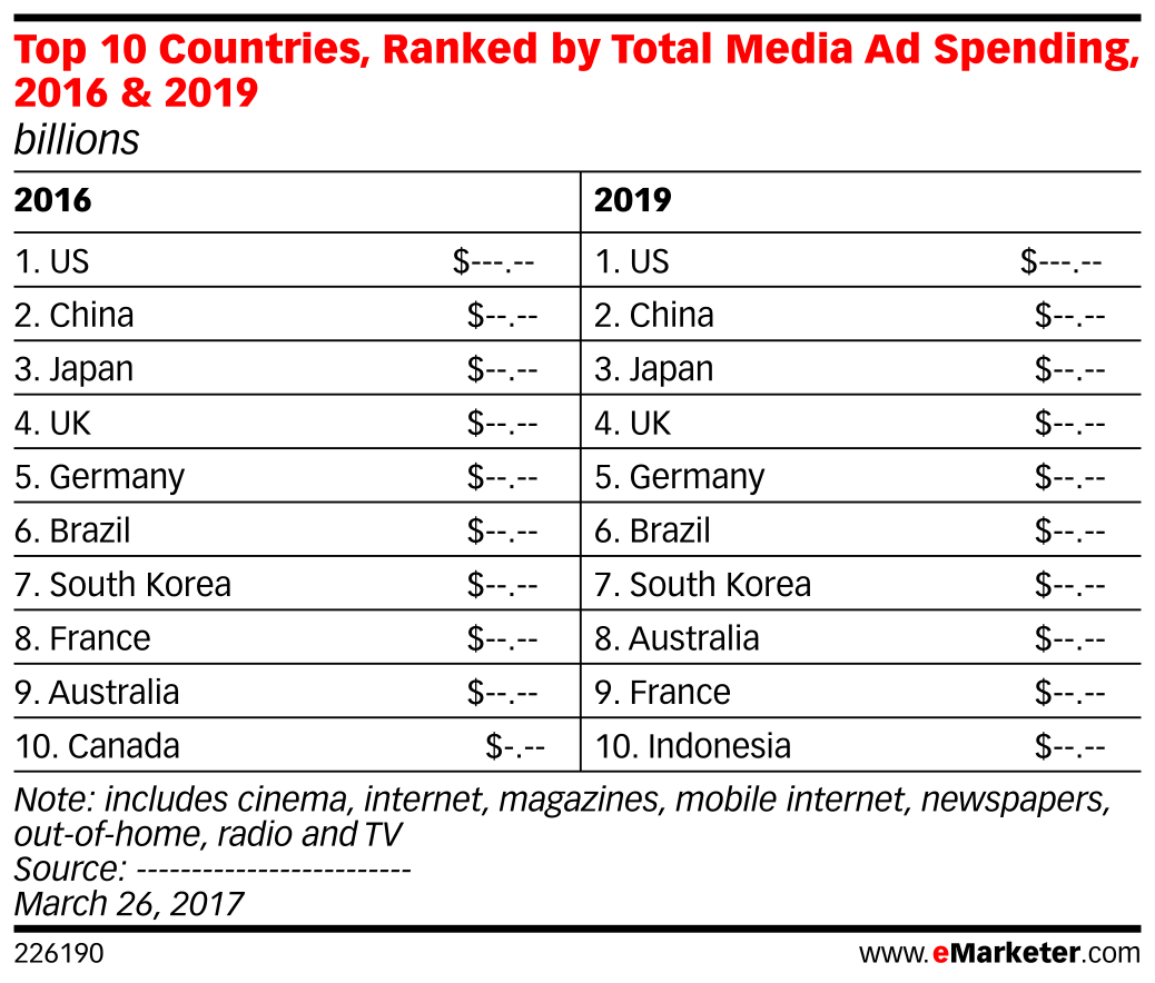 Top 10 Countries, Ranked by Total Media Ad Spending, 2016 & 2019 (billions)