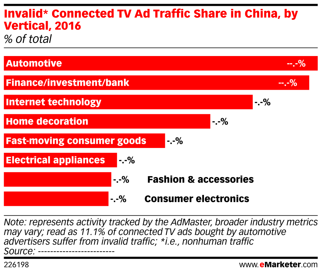 Invalid* Connected TV Ad Traffic Share in China, by Vertical, 2016 (% of total)