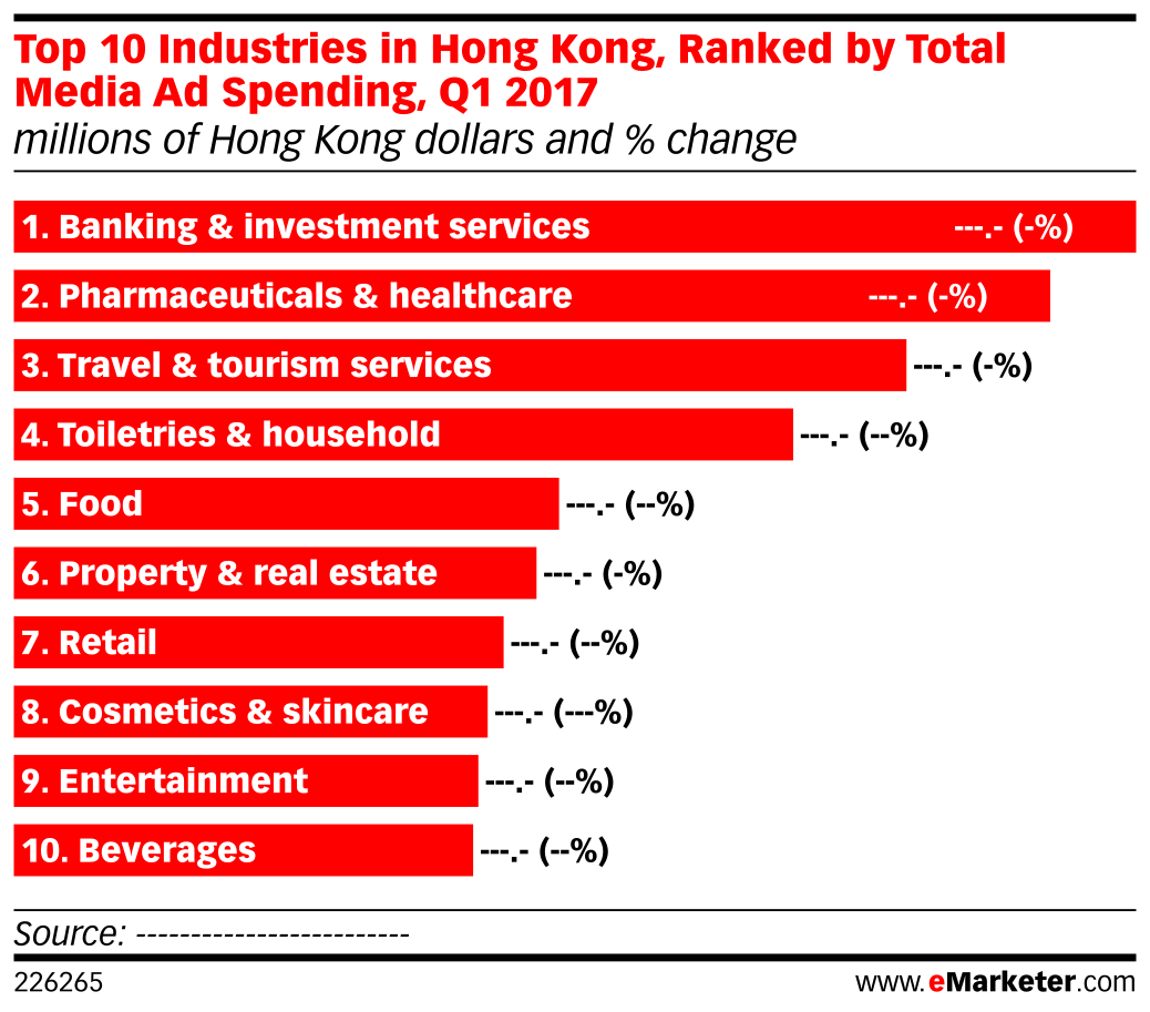 Top 10 Industries in Hong Kong, Ranked by Total Media Ad Spending, Q1 2017 (millions of Hong Kong dollars and % change)