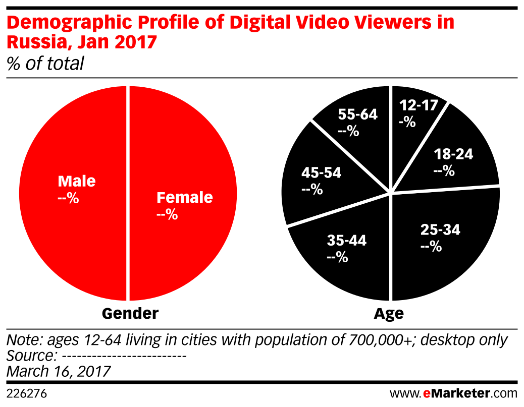 Demographic Profile of Digital Video Viewers in Russia, Jan 2017 (% of total)
