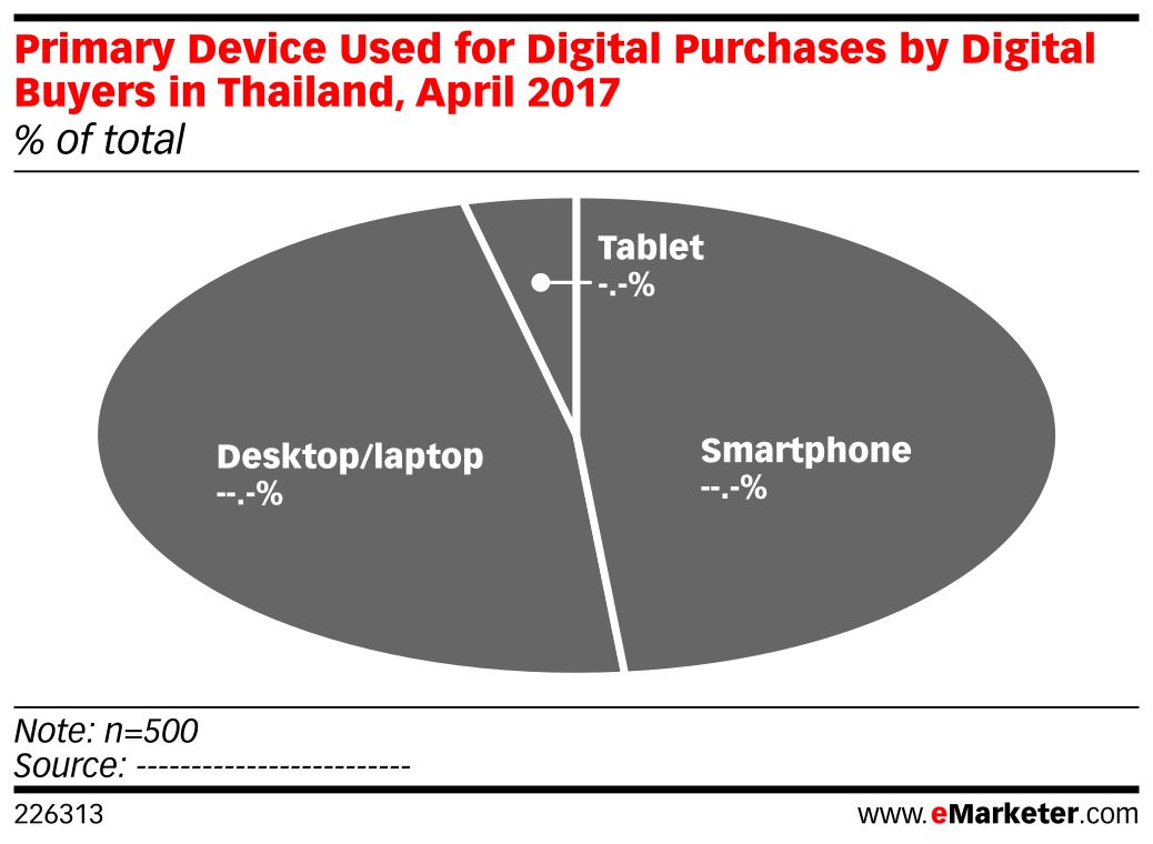 Primary Device Used for Digital Purchases by Digital Buyers in Thailand, April 2017 (% of total)