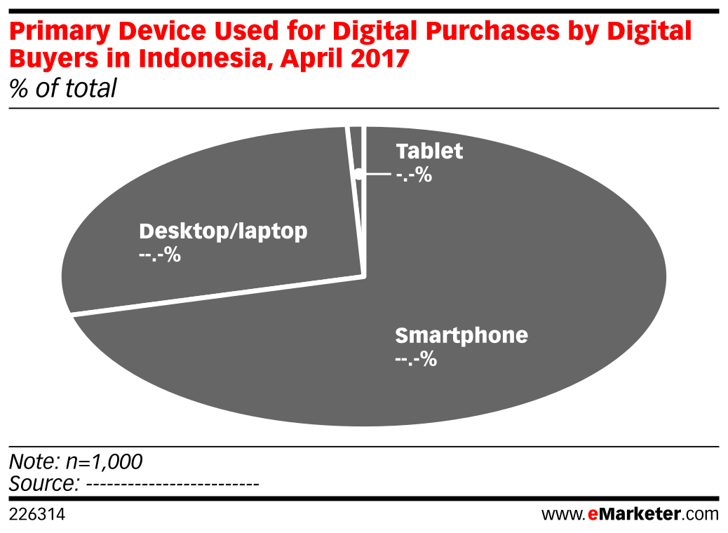 Primary Device Used for Digital Purchases by Digital Buyers in Indonesia, April 2017 (% of total)