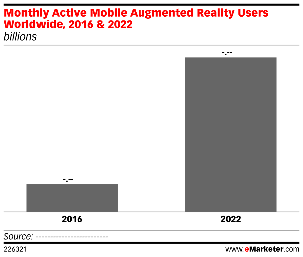 Monthly Active Mobile Augmented Reality Users Worldwide, 2016 & 2022 (billions)