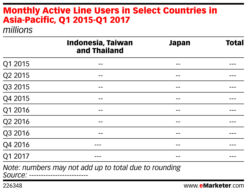 Monthly Active Line Users in Select Countries in Asia-Pacific, Q1 2015-Q1 2017 (millions)