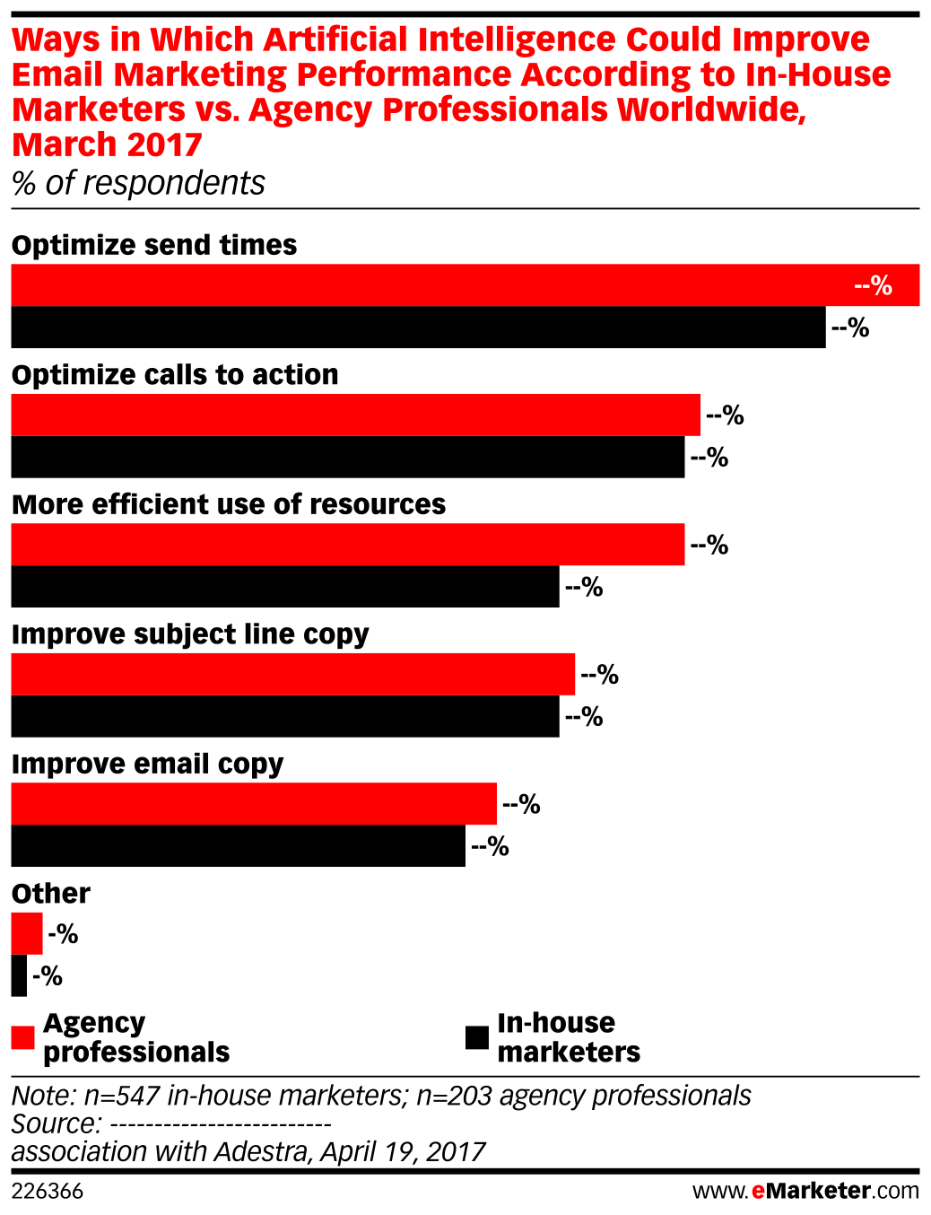 Ways in Which Artificial Intelligence Could Improve Email Marketing Performance According to In-House Marketers vs. Agency Professionals Worldwide, March 2017 (% of respondents)