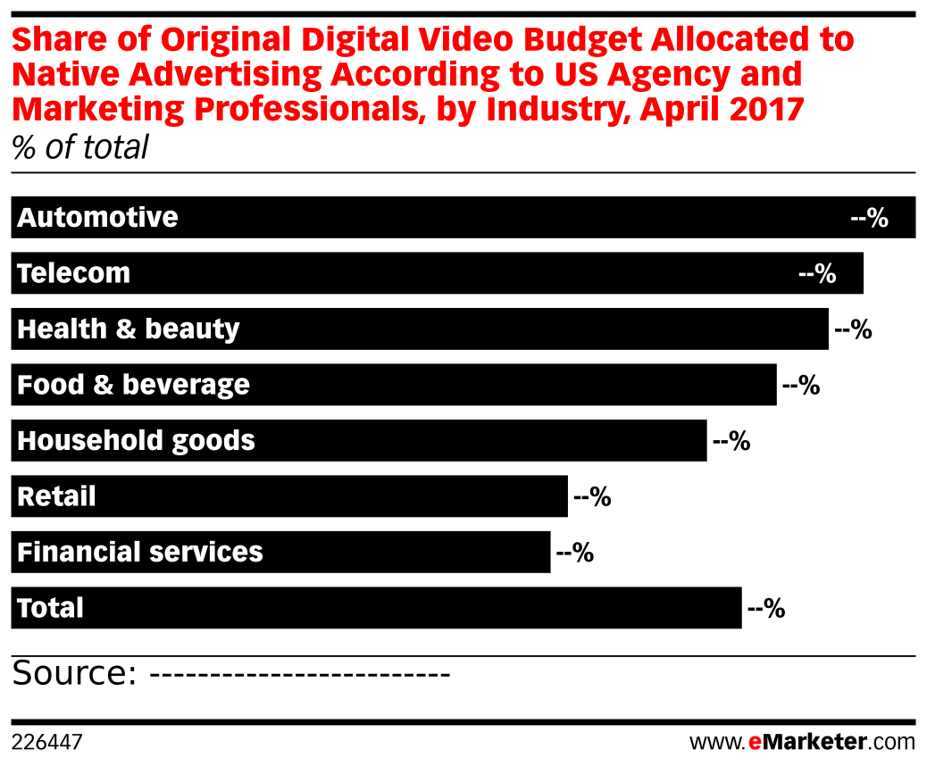 Share of Original Digital Video Budget Allocated to Native Advertising According to US Agency and Marketing Professionals, by Industry, April 2017 (% of total)