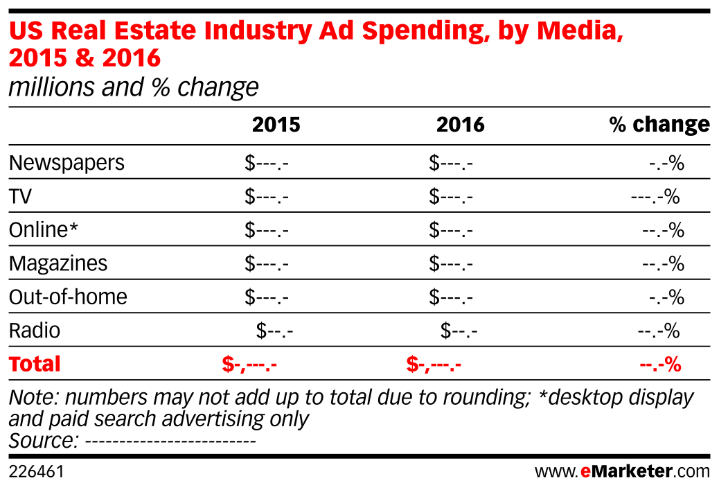 US Real Estate Industry Ad Spending, by Media, 2015 & 2016 (millions and % change)