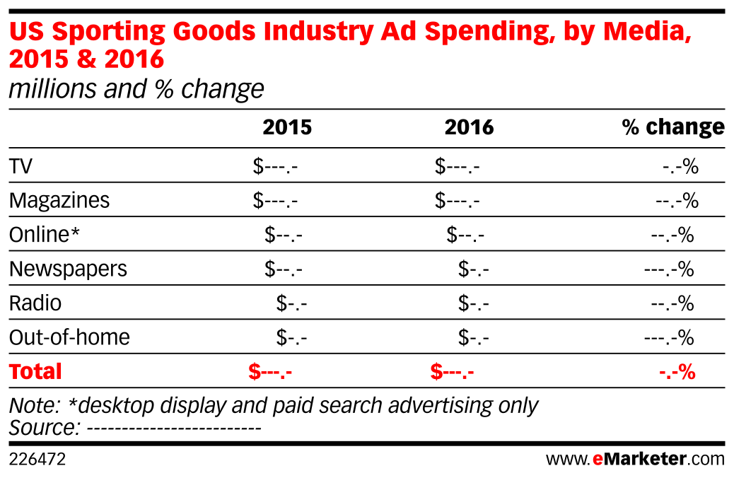 US Sporting Goods Industry Ad Spending, by Media, 2015 & 2016 (millions and % change)