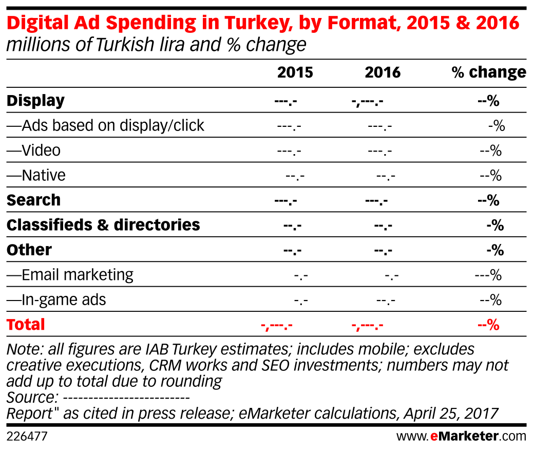 Digital Ad Spending in Turkey, by Format, 2015 & 2016 (millions of Turkish lira and % change)