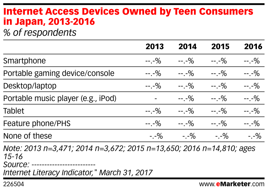 Internet Access Devices Owned by Teen Consumers in Japan
