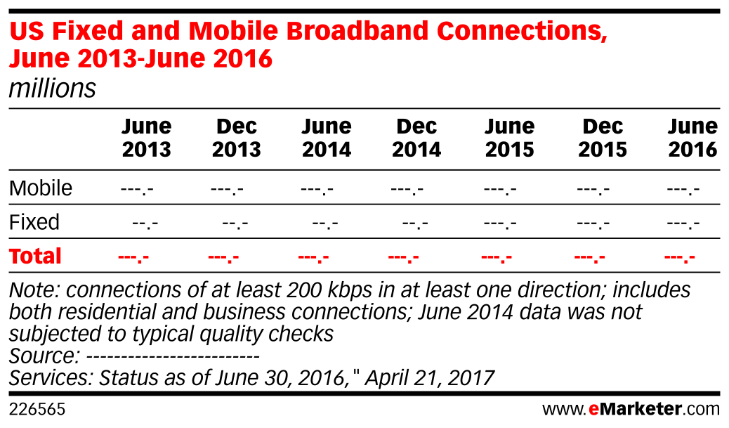 US Fixed and Mobile Broadband Connections, June 2013-June 2016 (millions)