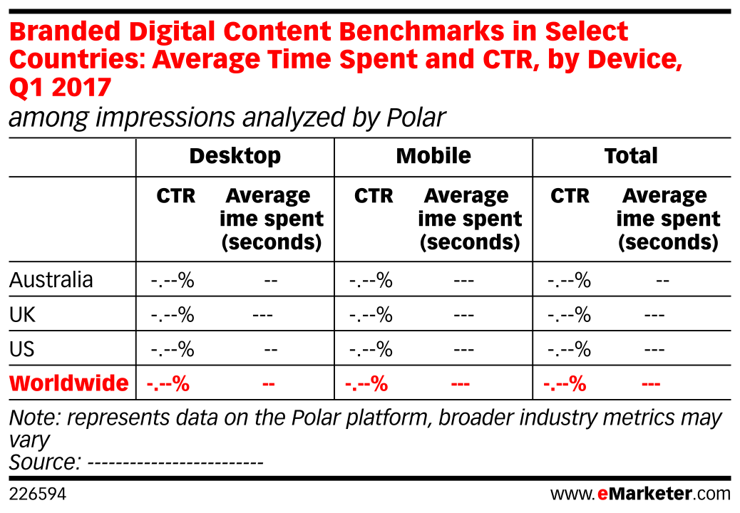 Branded Digital Content Benchmarks in Select Countries: Average Time Spent and CTR, by Device, Q1 2017 (among impressions analyzed by Polar)