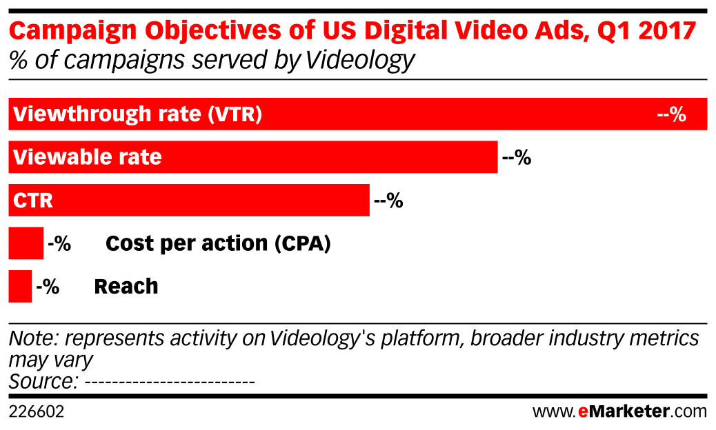 Campaign Objectives of US Digital Video Ads, Q1 2017 (% of campaigns served by Videology)