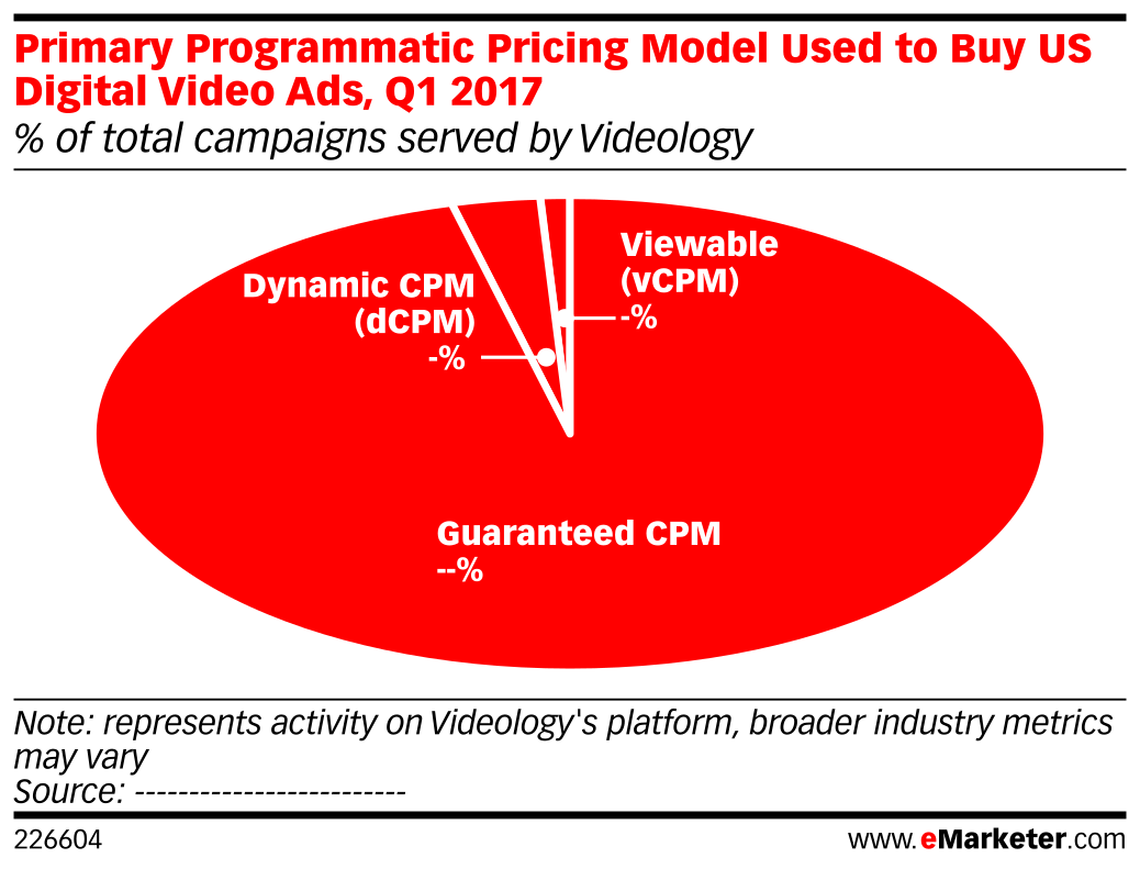 Primary Programmatic Pricing Model Used to Buy US Digital Video Ads, Q1 2017 (% of total campaigns served by Videology)