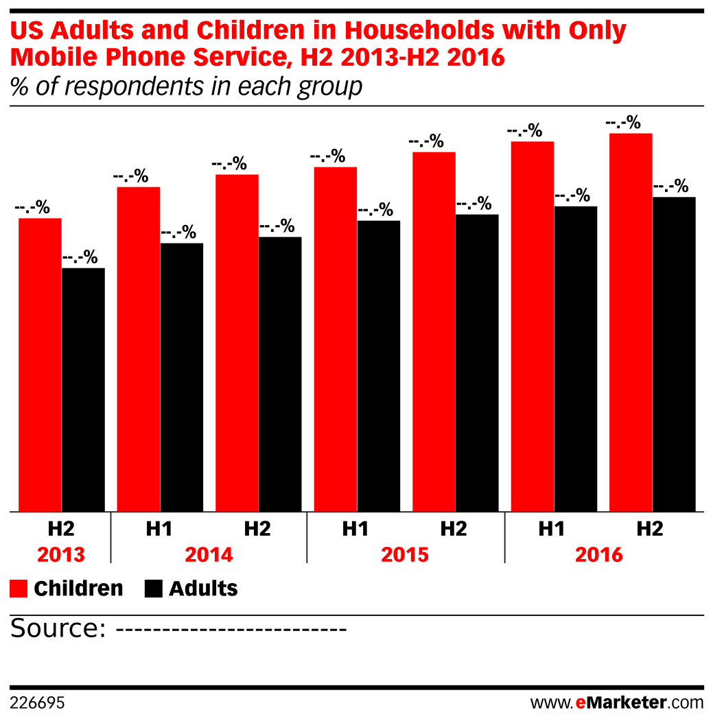 US Adults and Children in Households with Only Mobile Phone Service, H2 2013-H2 2016 (% of respondents in each group)