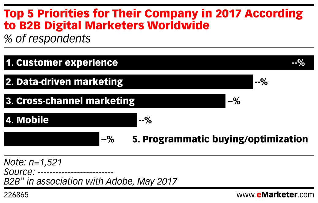 Top 5 Priorities for Their Company in 2017 According to B2B Digital Marketers Worldwide (% of respondents)