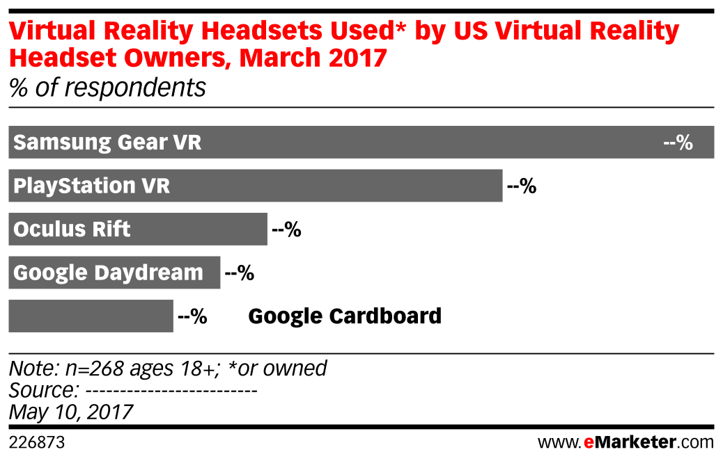 Virtual Reality Headsets Used* by US Virtual Reality Headset Owners, March 2017 (% of respondents)