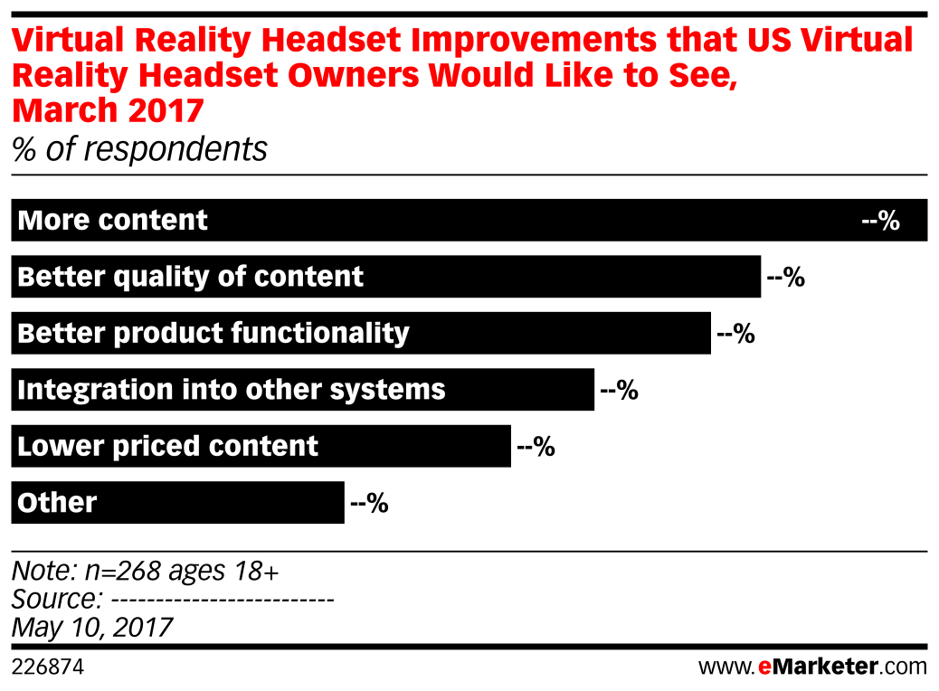 Virtual Reality Headset Improvements that US Virtual Reality Headset Owners Would Like to See, March 2017 (% of respondents)