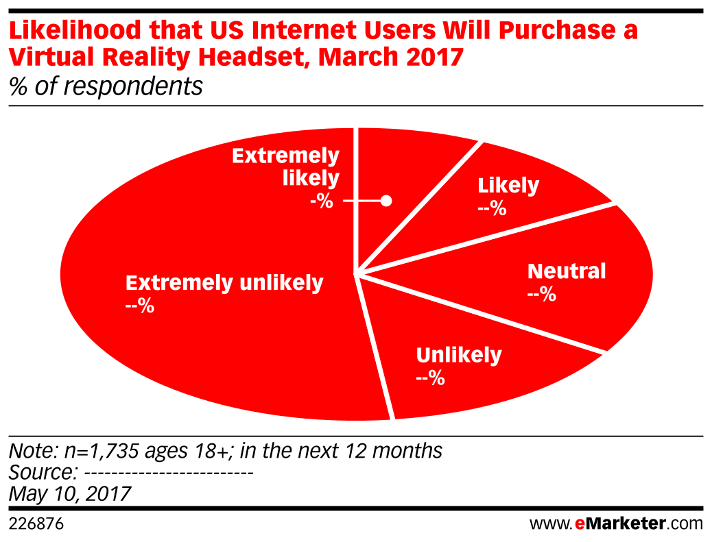 Likelihood that US Internet Users Will Purchase a Virtual Reality Headset, March 2017 (% of respondents)