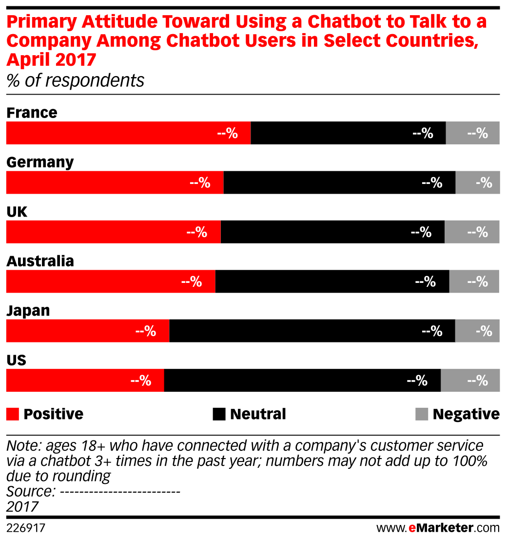 Primary Attitude Toward Using a Chatbot to Talk to a Company Among Chatbot Users in Select Countries, April 2017 (% of respondents)