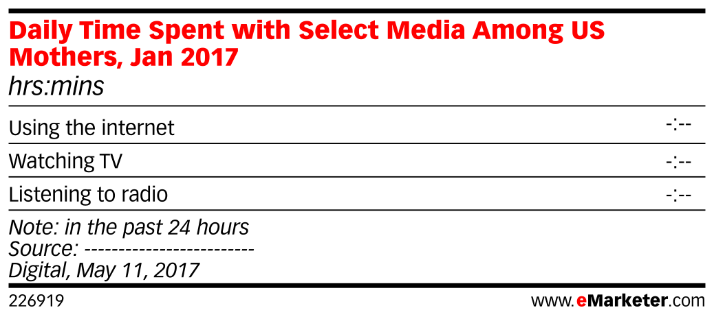 Daily Time Spent with Select Media Among US Mothers, Jan 2017 (hrs:mins)