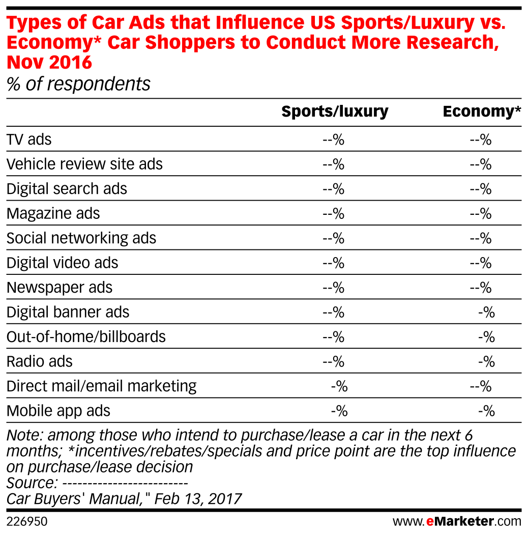 Types of Car Ads that Influence US Sports/Luxury vs. Economy* Car Shoppers to Conduct More Research, Nov 2016 (% of respondents)