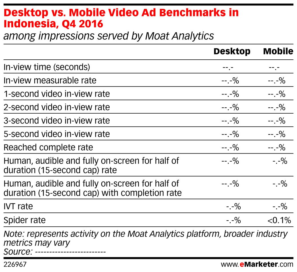 Desktop vs. Mobile Video Ad Benchmarks in Indonesia, Q4 2016 (among impressions served by Moat Analytics)