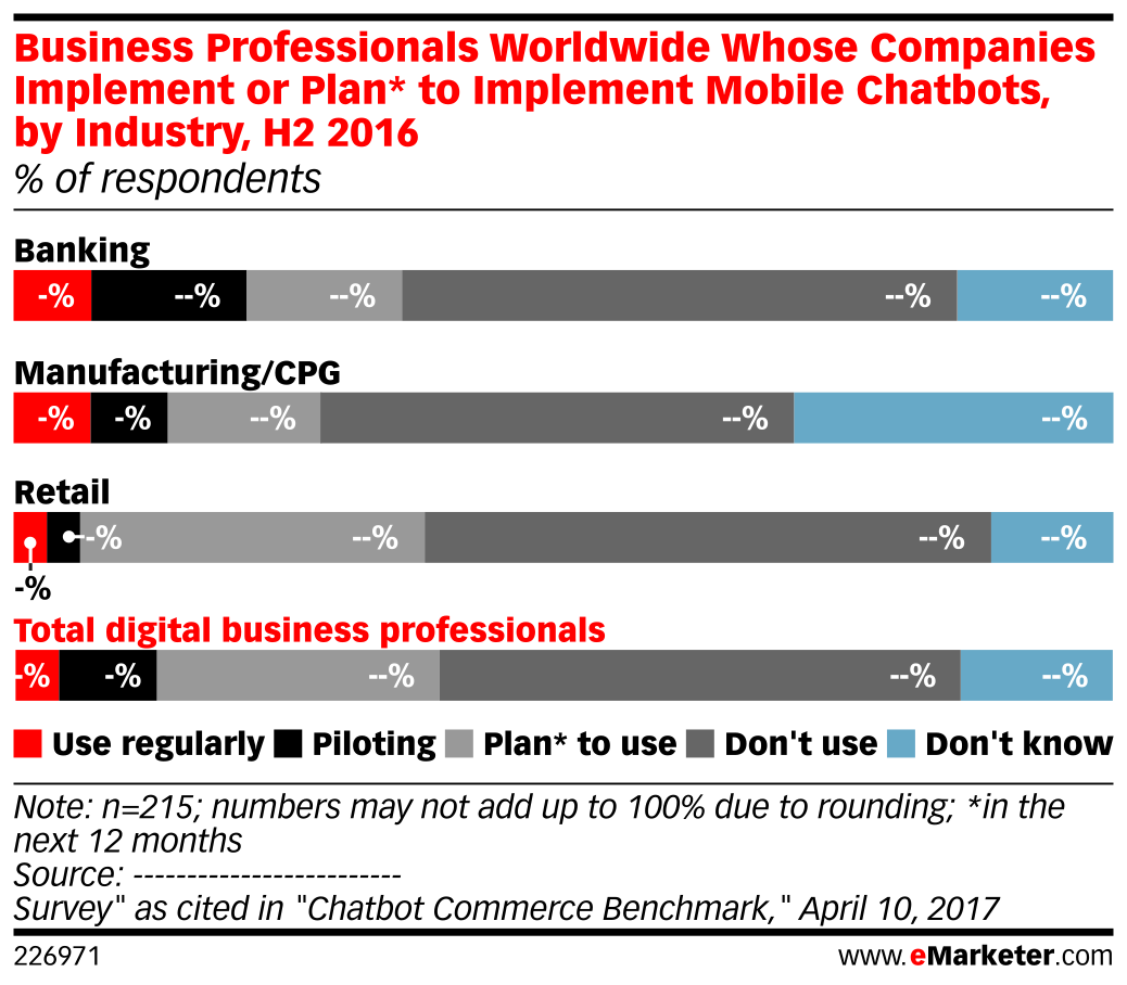 Business Professionals Worldwide Whose Companies Implement or Plan* to Implement Mobile Chatbots, by Industry, H2 2016 (% of respondents)
