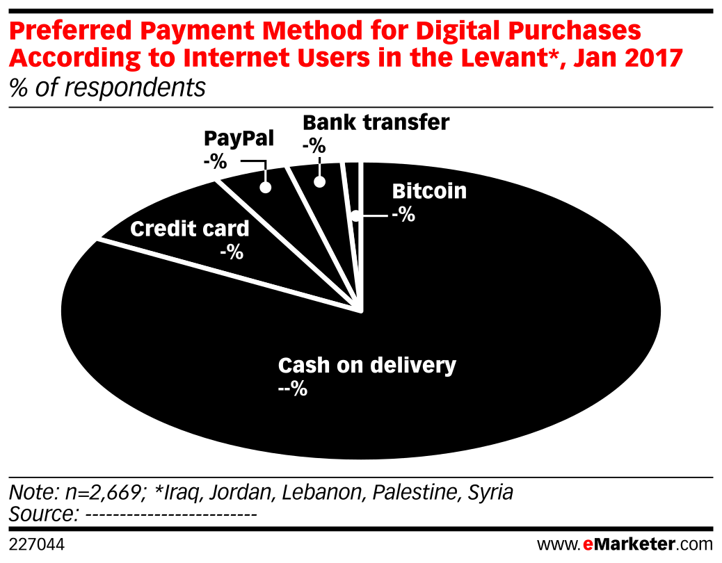 Preferred Payment Method for Digital Purchases According to Internet Users in the Levant*, Jan 2017 (% of respondents)