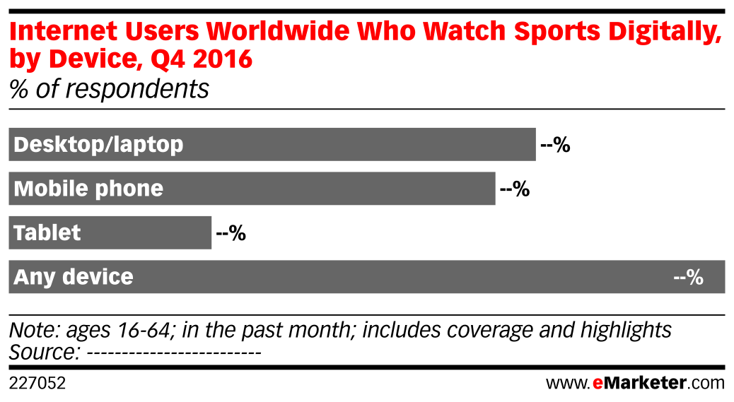 Internet Users Worldwide Who Watch Sports Digitally, by Device, Q4 2016 (% of respondents)