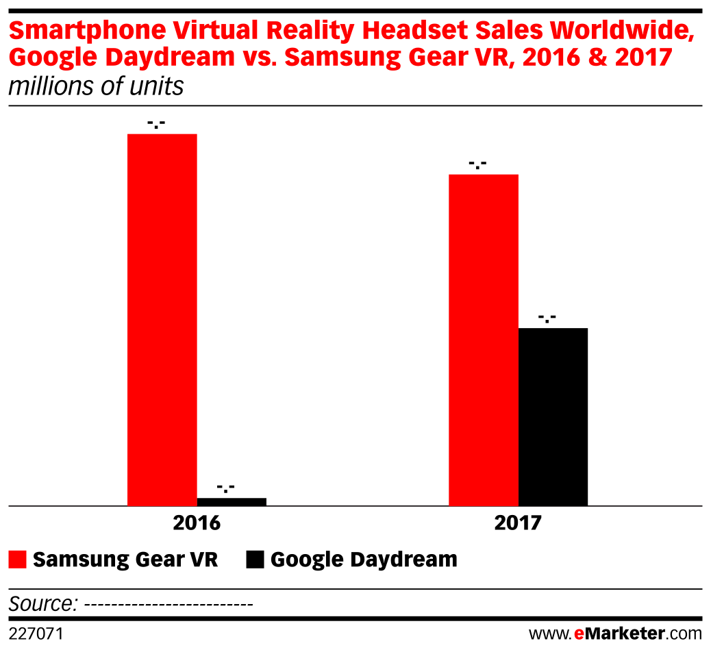 Smartphone Virtual Reality Headset Sales Worldwide, Google Daydream vs. Samsung Gear VR, 2016 & 2017 (millions of units)