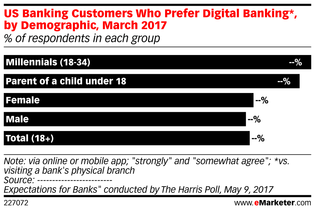 US Banking Customers Who Prefer Digital Banking*, by Demographic, March 2017 (% of respondents in each group)