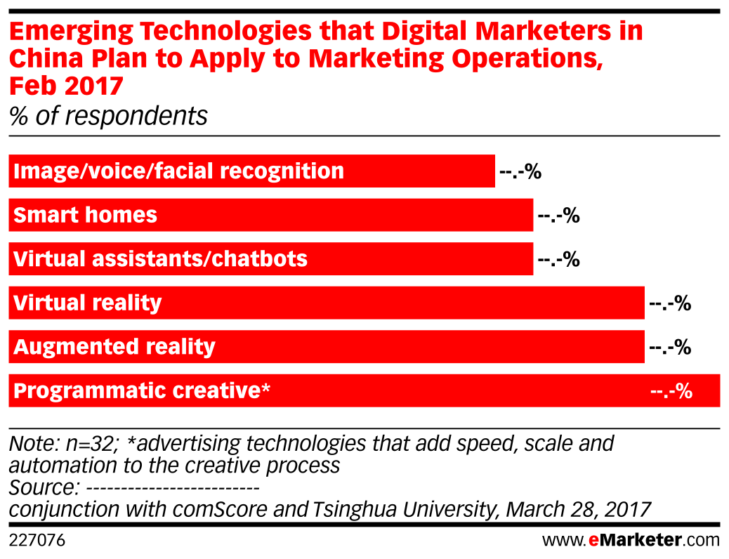 Emerging Technologies that Digital Marketers in China Plan to Apply to Marketing Operations, Feb 2017 (% of respondents)