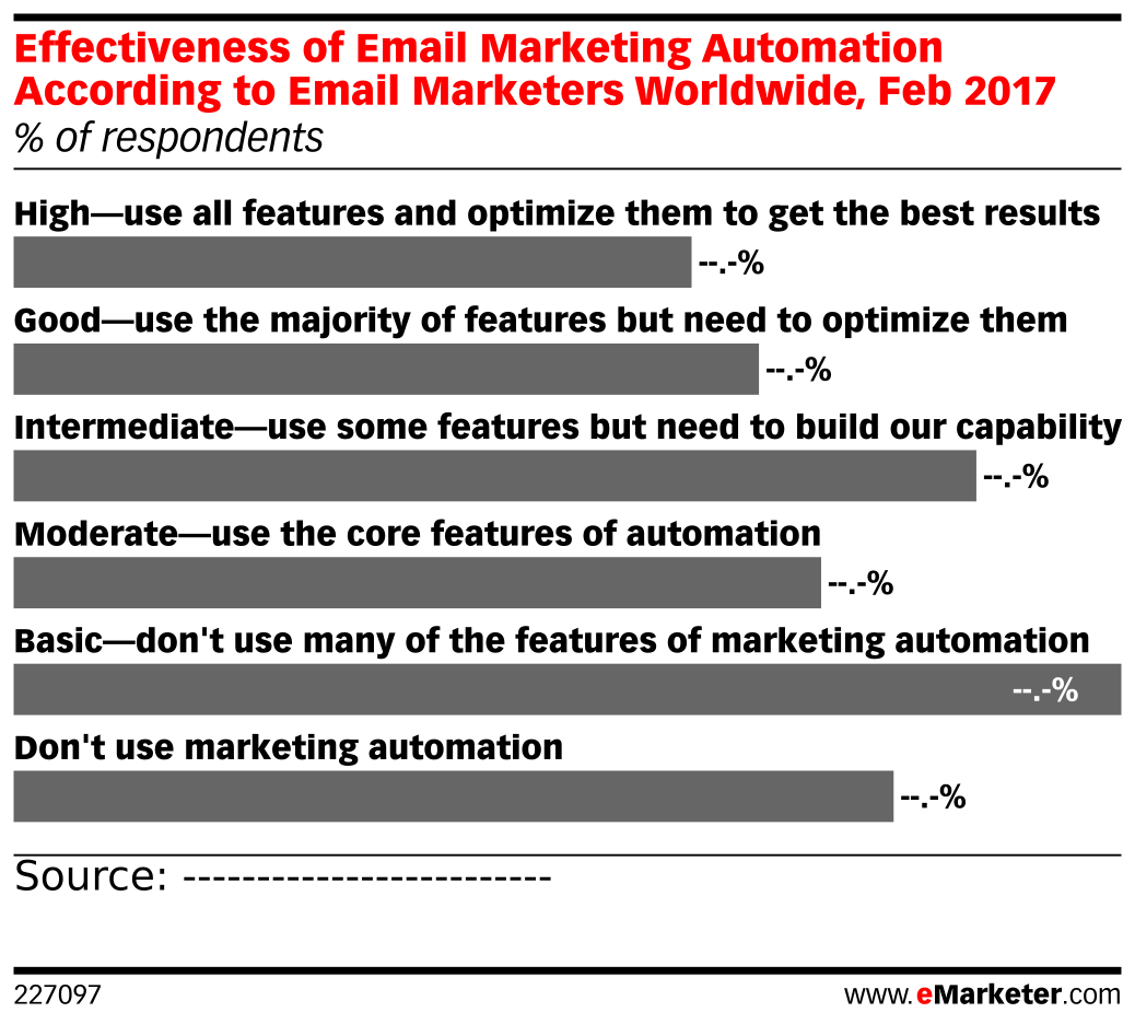 Effectiveness of Email Marketing Automation According to Email Marketers Worldwide, Feb 2017 (% of respondents)
