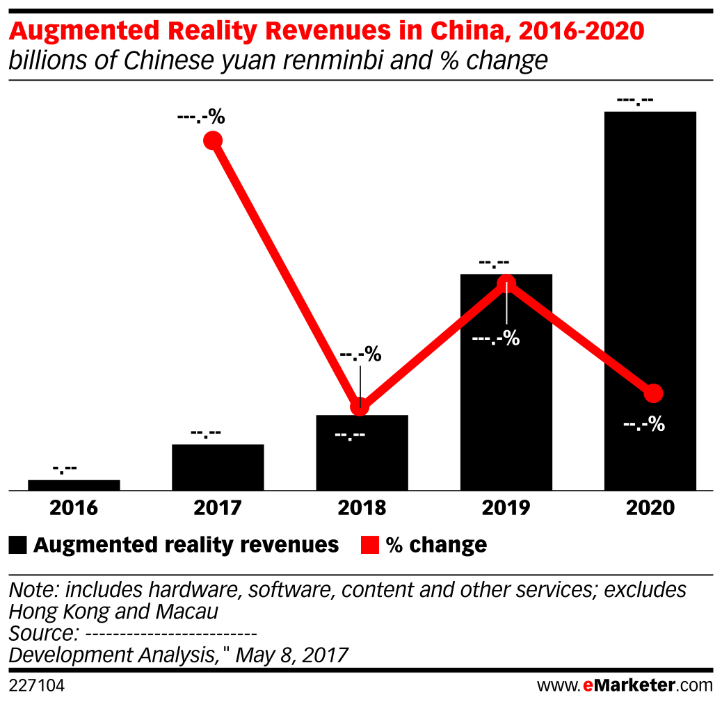 Augmented Reality Revenues in China, 2016-2020 (billions of Chinese yuan renminbi and % change)