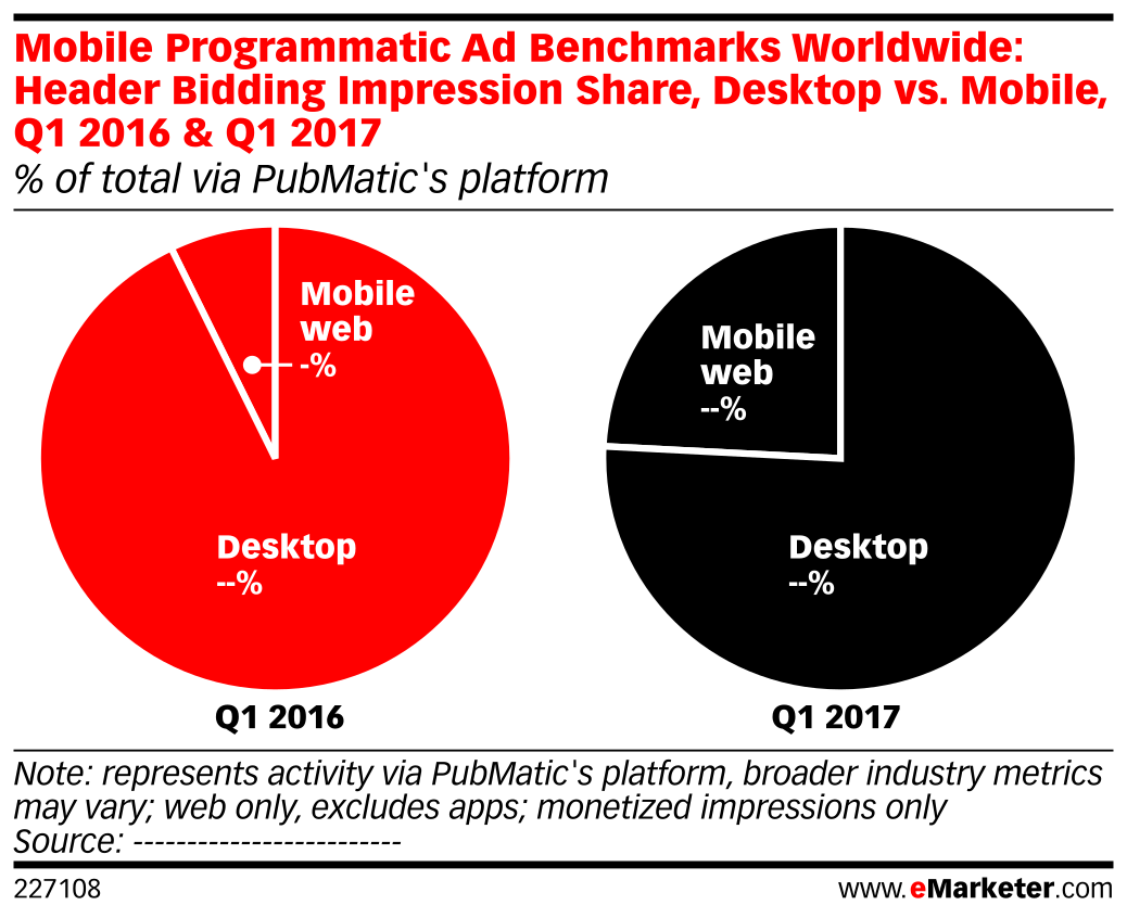 Mobile Programmatic Ad Benchmarks Worldwide: Header Bidding Impression Share, Desktop vs. Mobile, Q1 2016 & Q1 2017 (% of total via PubMatic's platform)