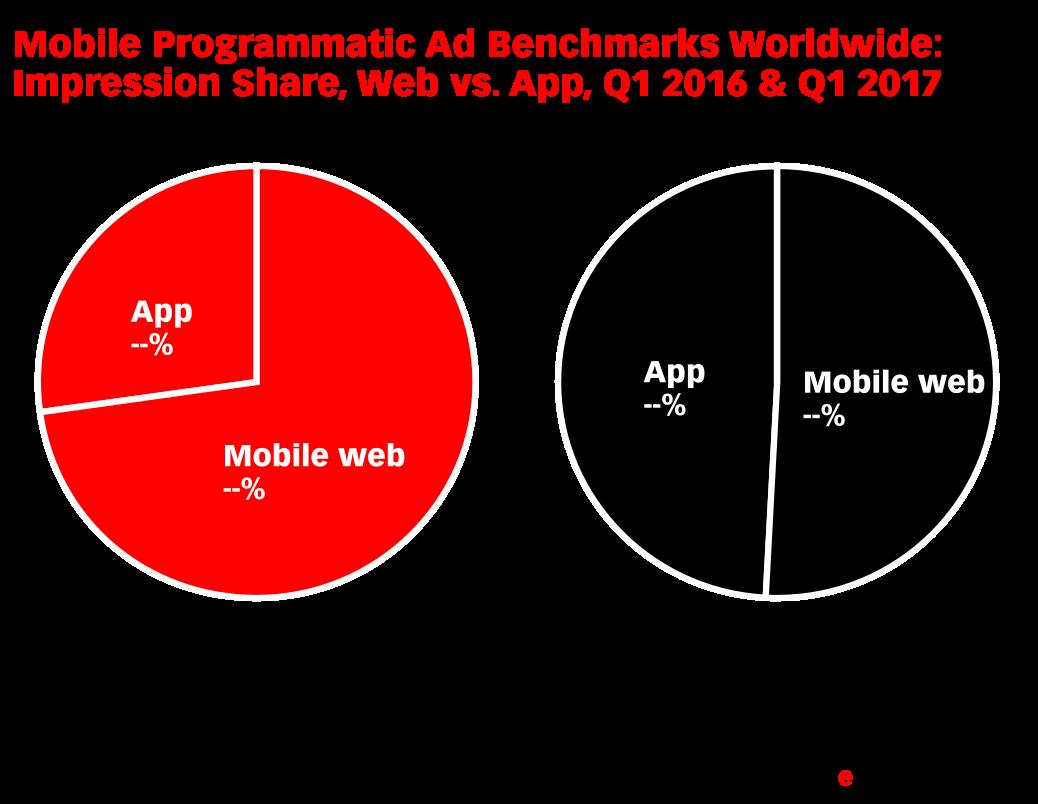 Mobile Programmatic Ad Benchmarks Worldwide: Impression Share, Web vs. App, Q1 2016 & Q1 2017 (% of total via PubMatic's platform)