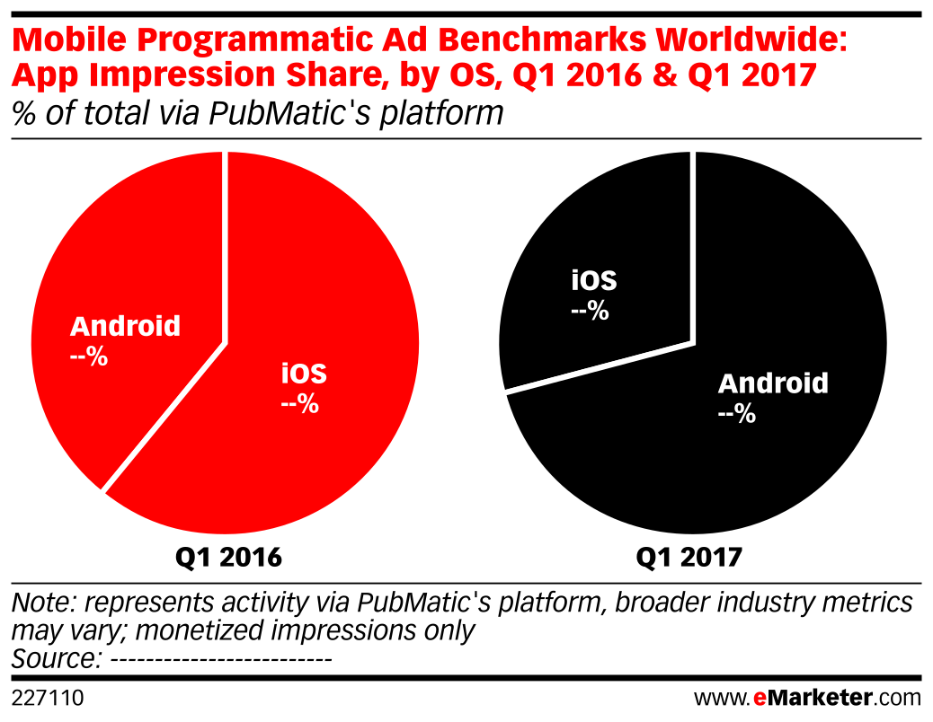 Mobile Programmatic Ad Benchmarks Worldwide: App Impression Share, by OS, Q1 2016 & Q1 2017 (% of total via PubMatic's platform)