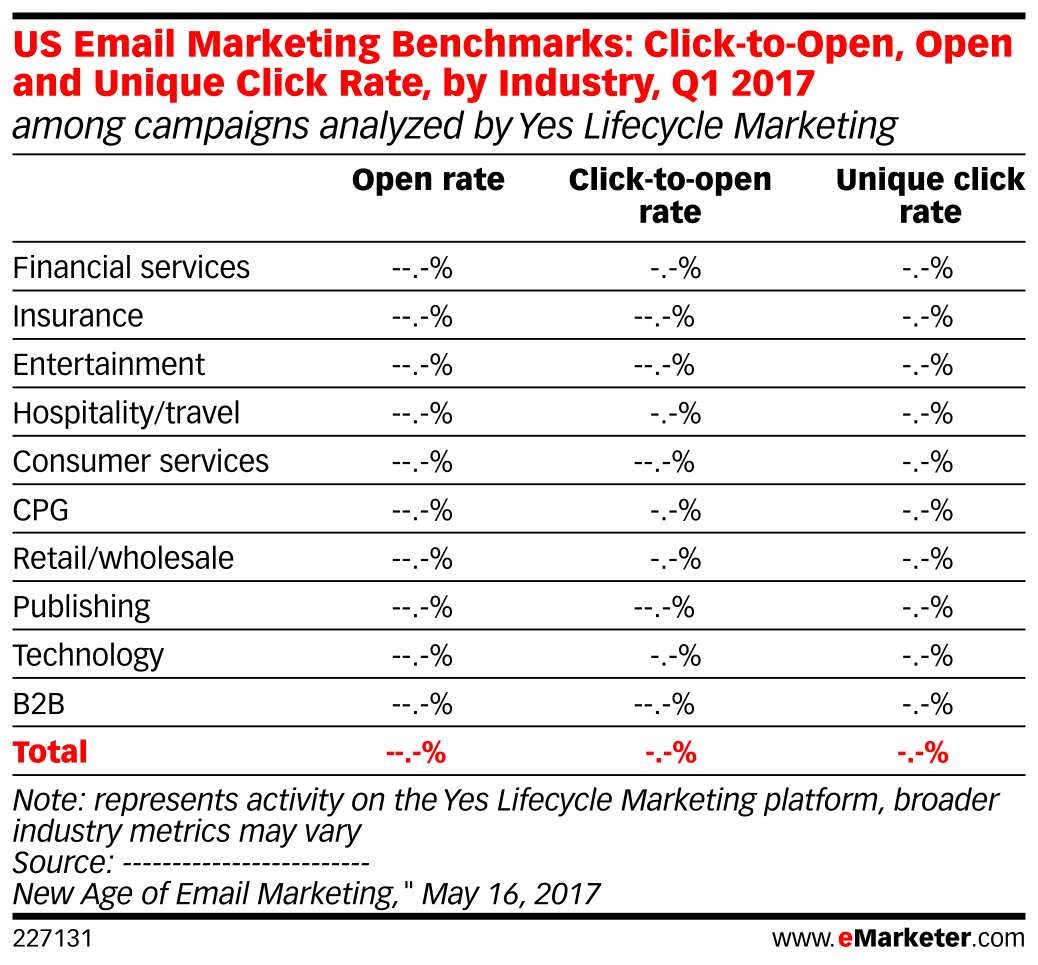 US Email Marketing Benchmarks: Click-to-Open, Open and Unique Click Rate, by Industry, Q1 2017 (among campaigns analyzed by Yes Lifecycle Marketing)